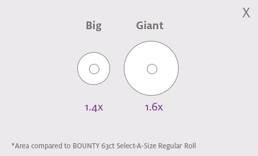 "A diagram comparing the size of Big and Giant paper towel rolls. On the left, the ""Big"" roll is shown with ""1.4x."" On the right, the ""Giant"" roll is show with ""1.6x."" Text at the bottom of the image reads: ""?*Area compared to BOUNTY 63ct Select-A-Size Regular Roll"""
